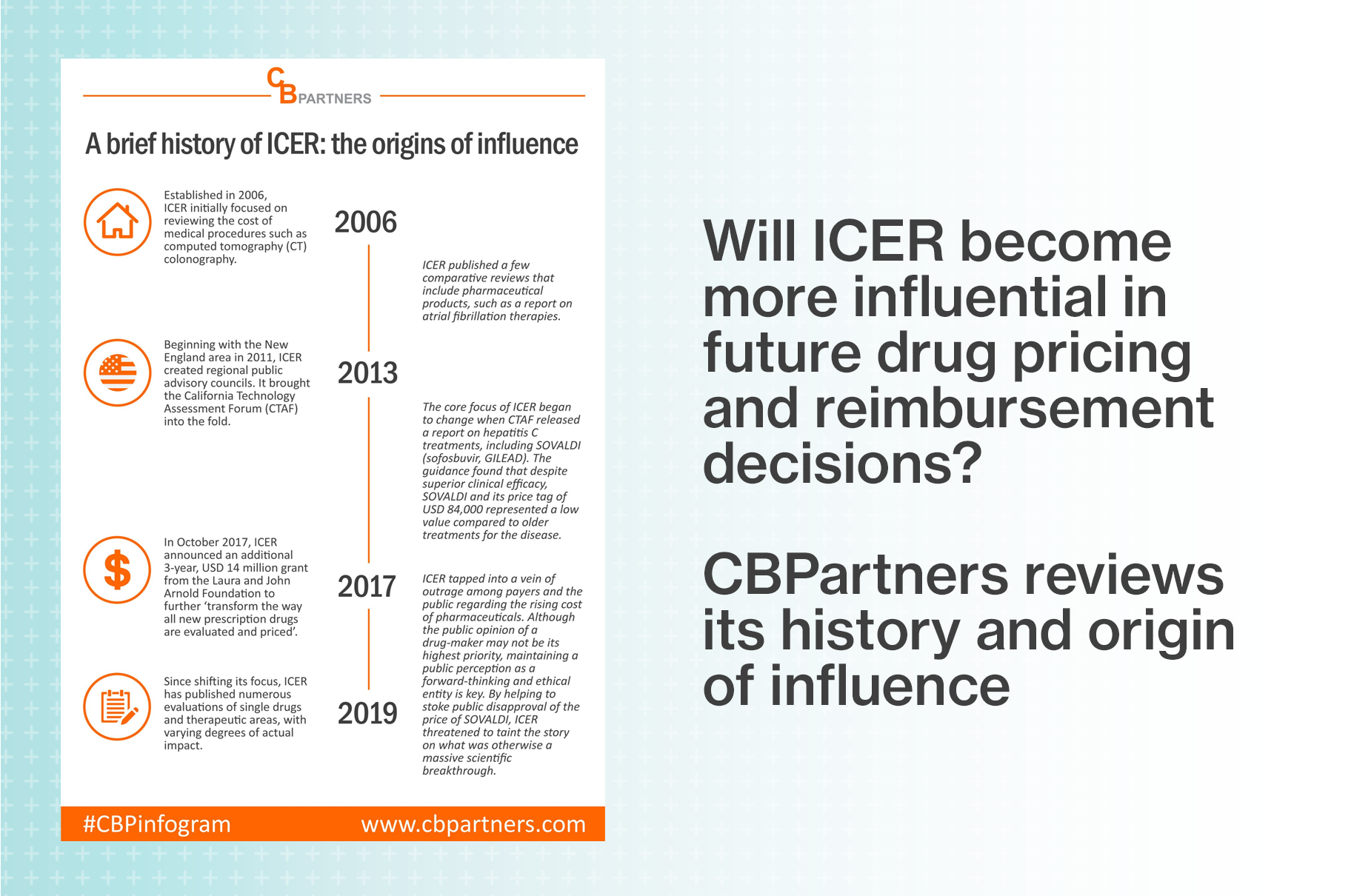 A history of ICER: The origins of influence infographic from CBPartners