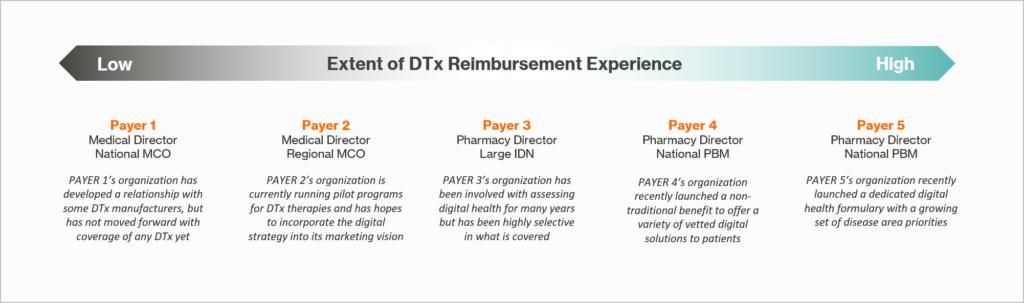 Digital Therapeutic Reimbursement Example