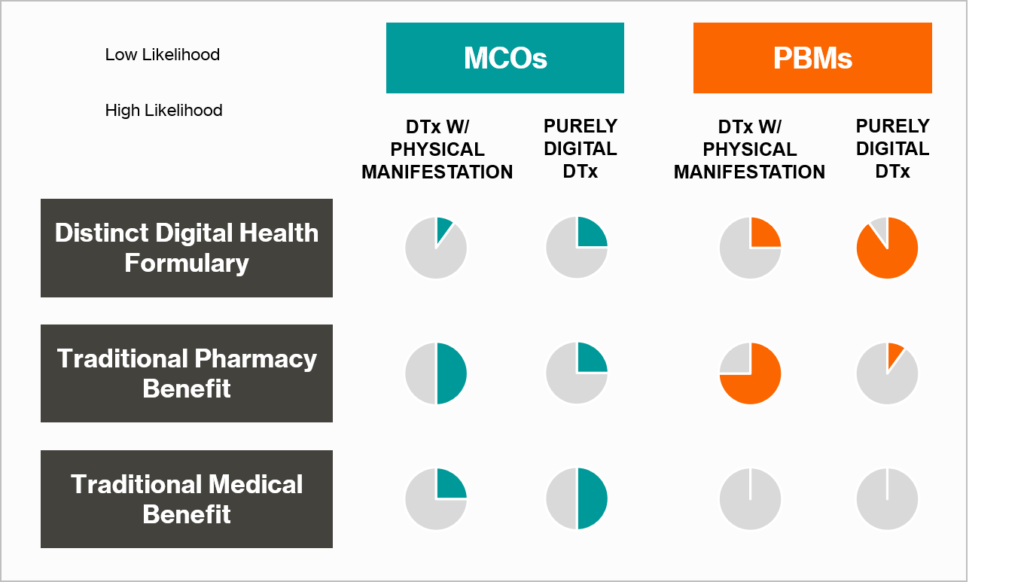 Payer Coverage Structures for Digital Therapeutics