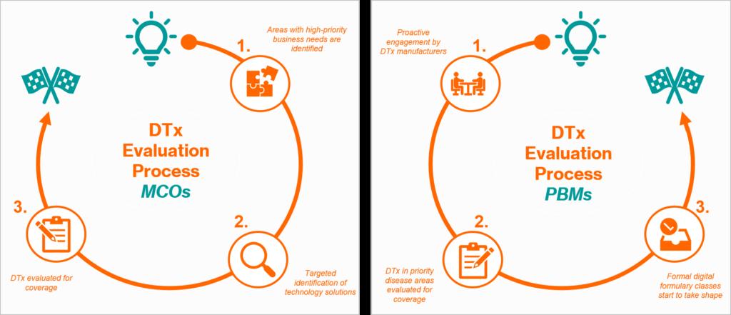 Digital Therapeutics Evaluation Process