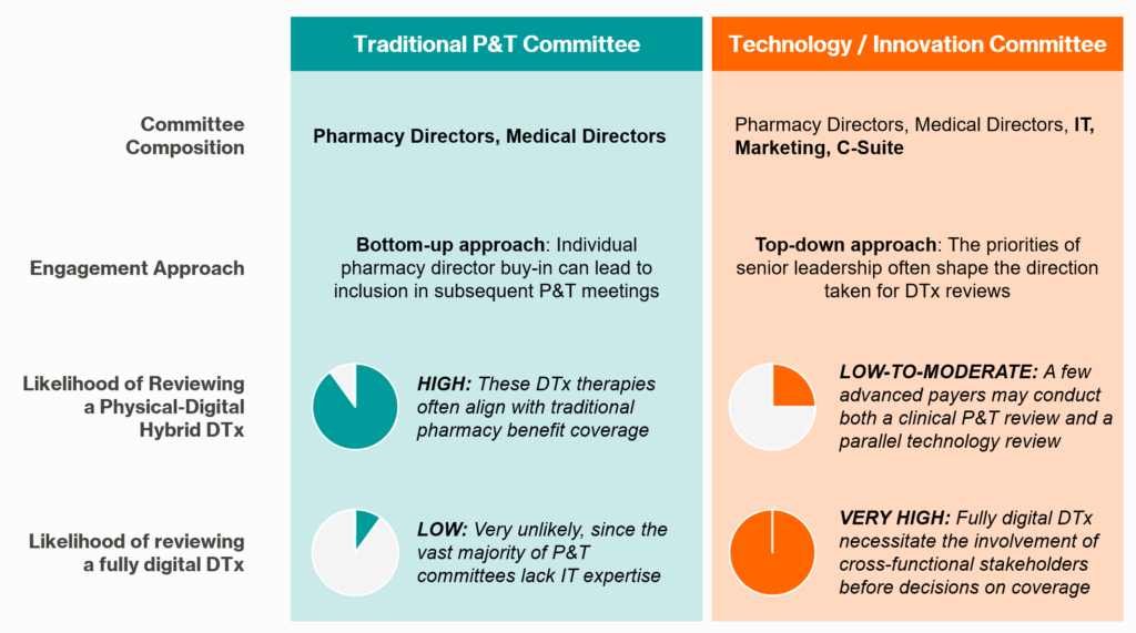 Internal Payer Review Bodies for Digital Therapeutics