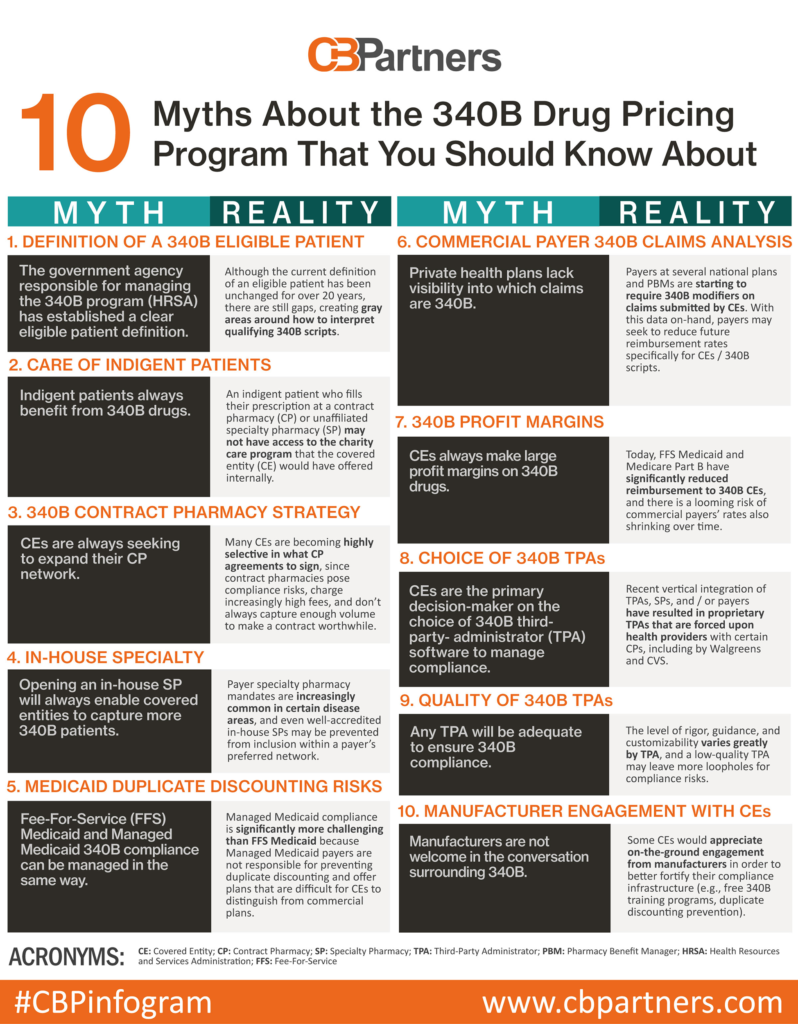 10 Myths About the 340B Drug Pricing Program