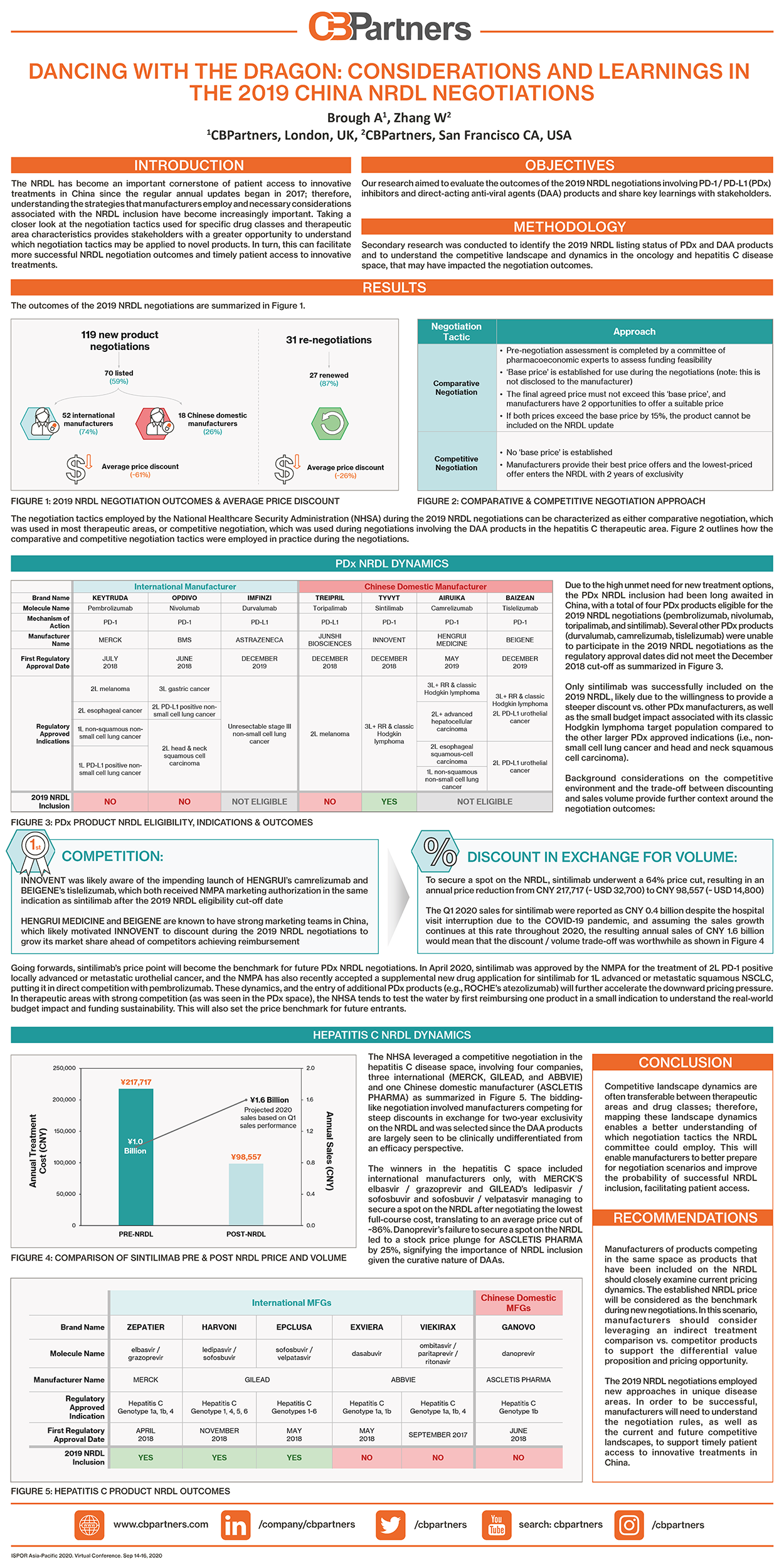 ISPOR Asia-Pacific 2020 Research Poster