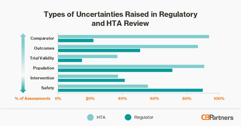 Uncertainties Raised by Regulatory and HTA Bodies
